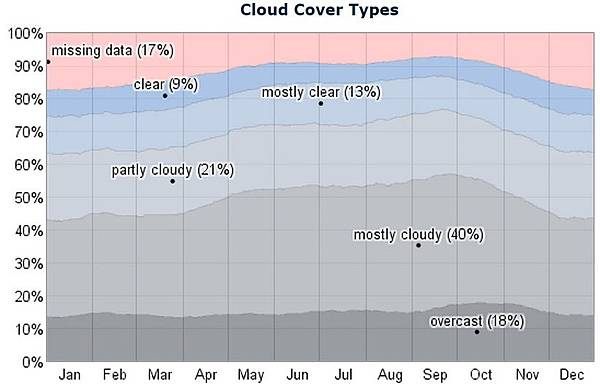 Tromso Cloud