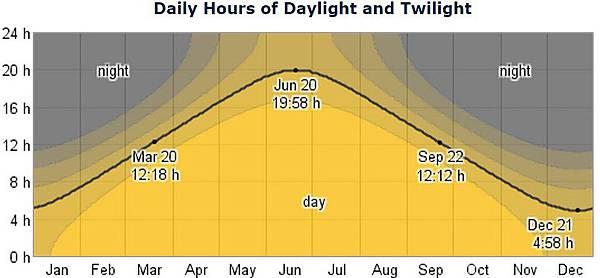 Yellowknife Daylight