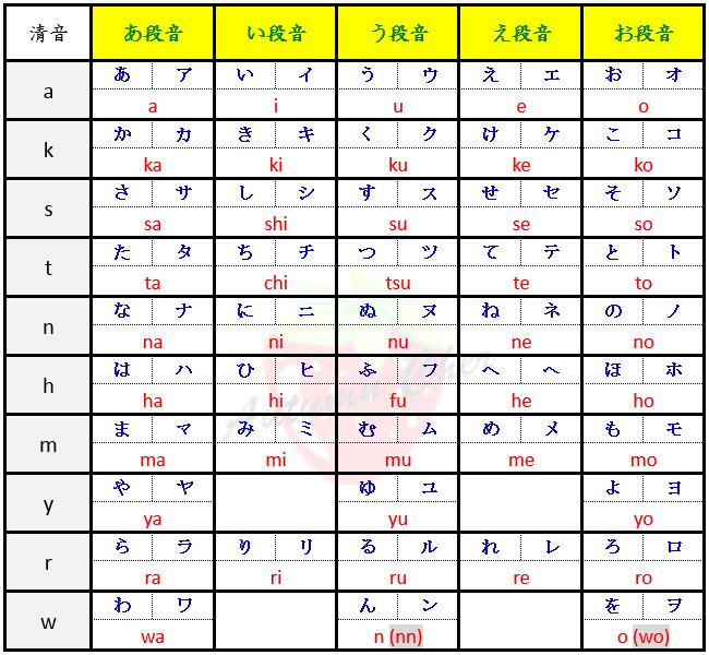 すべての講義 50音 濁音 : 日語學習】50音 日文輸入法 ...