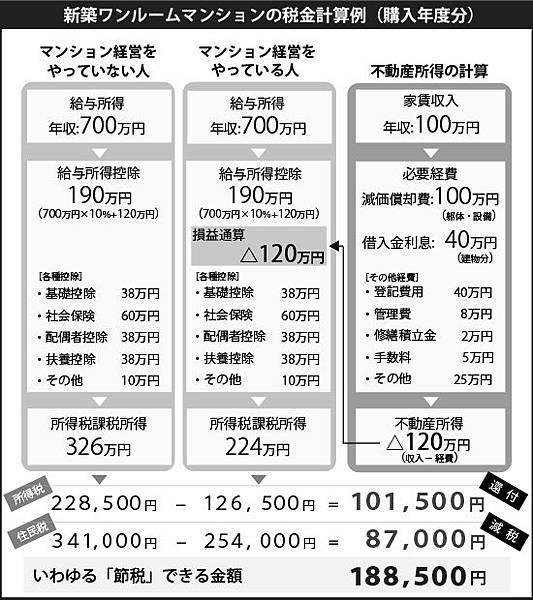 新築マンション税金