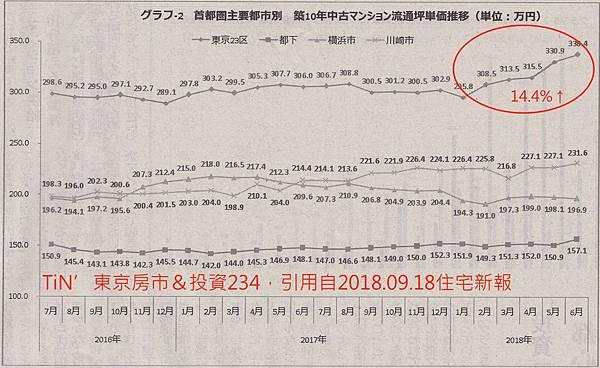 10年中古屋上漲(首都圈)のコピー.jpg