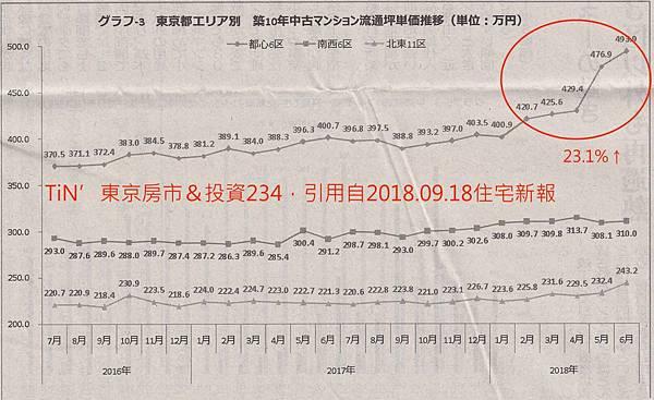 10年中古屋上漲(東京都)のコピー.jpg