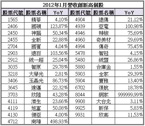 2012年1月營收創新高個股.jpg