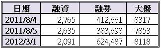20120301資券關係