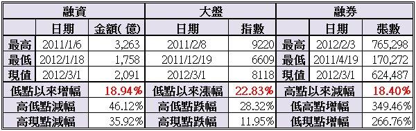 20120301融資券整理