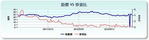2536宏普券資比參照20120702
