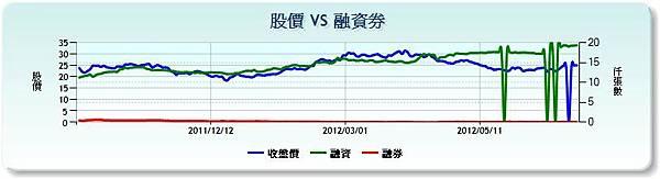 2536宏普融資融券參照20120702