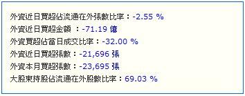 2498宏達電短線籌碼資料20120709