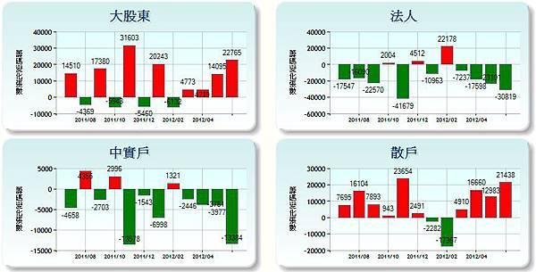 2498宏達電籌碼統計圖20120709