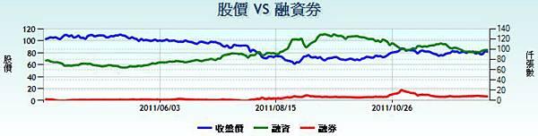 2317鴻海融資餘額彙總表20111223