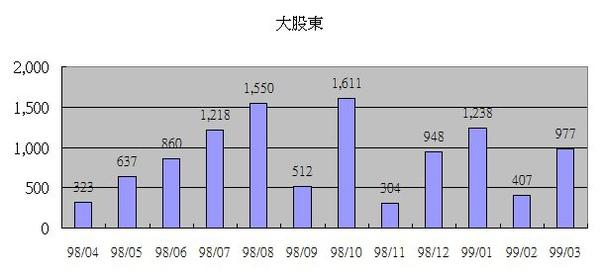 2373大股東籌碼.jpg