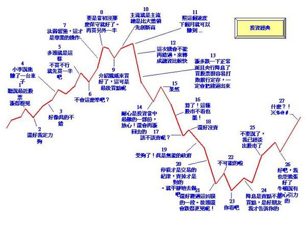 股市投資經典表.jpg