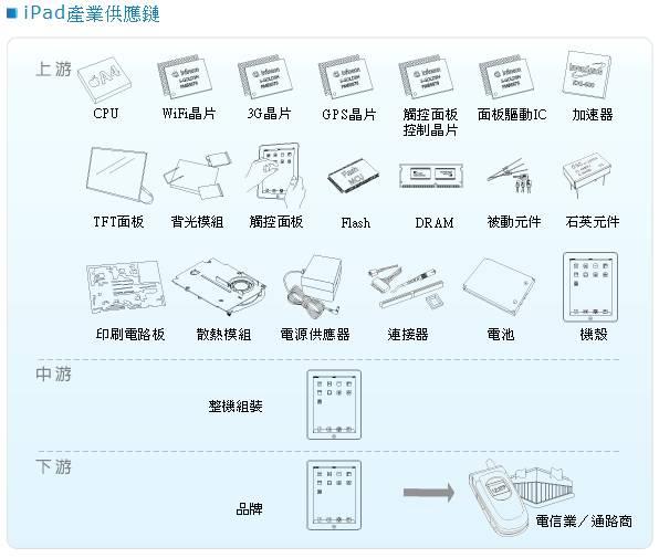 ipad產業供應鏈.jpg