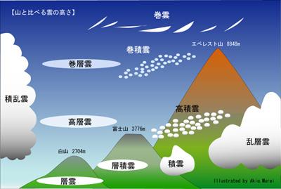 日文雲的種類