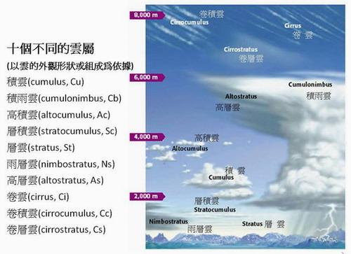 中文10種雲