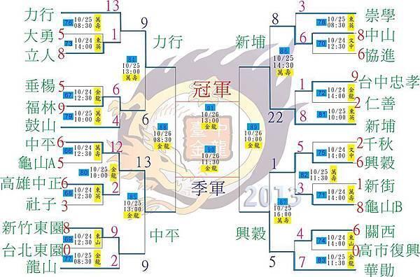 2013金龍盃決賽賽程