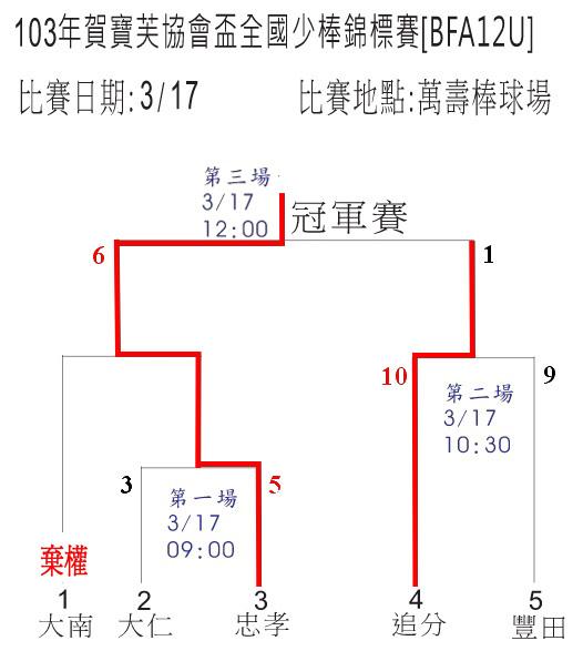 20140317台中bfa12u