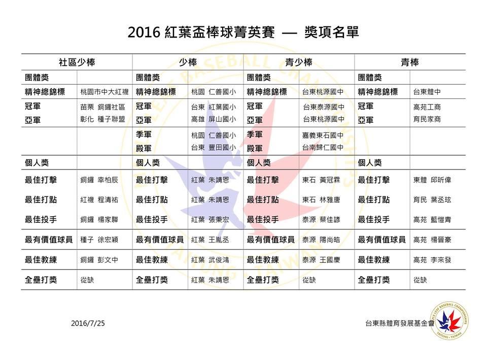 20160725紅葉盃