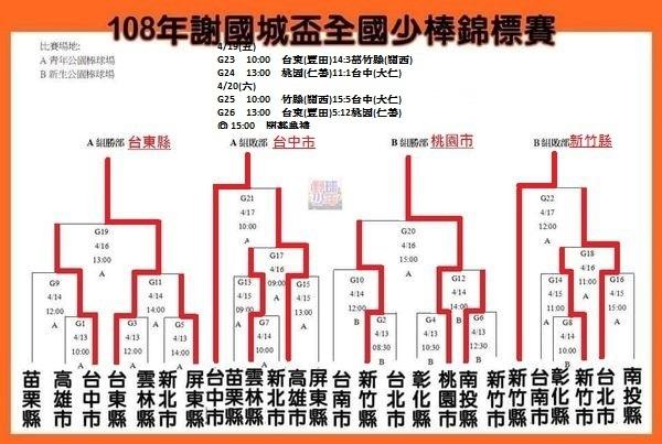 20190420謝國城少棒