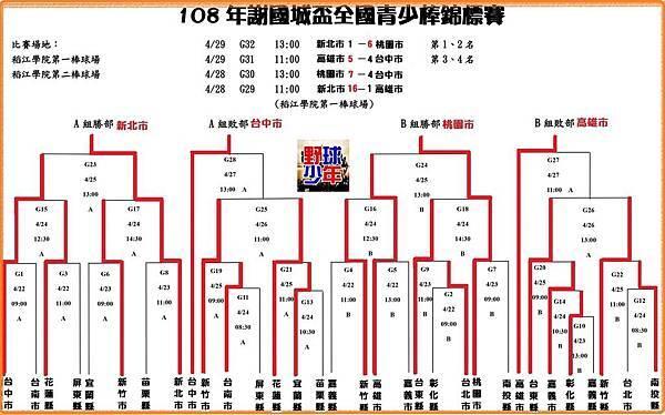 20190429謝國城青少棒