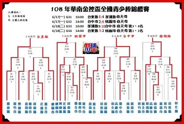 20190618華南金控青少棒