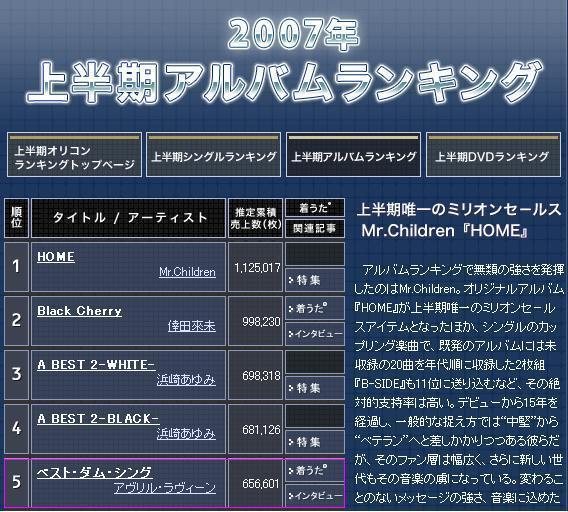 狂賀!小艾榮登日本 2007年中公信榜第五名!