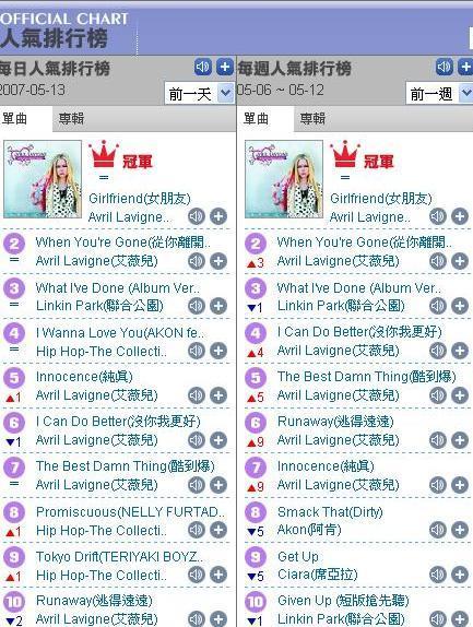 KK BOX 單曲 0511