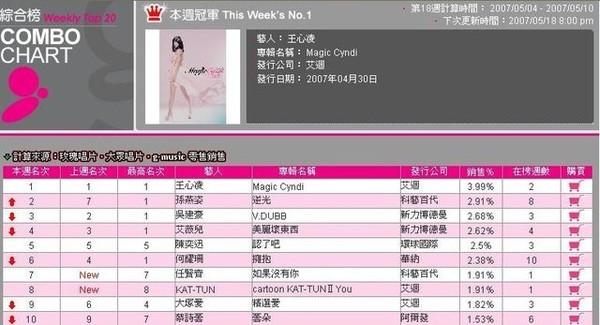G Music 0511 綜合榜