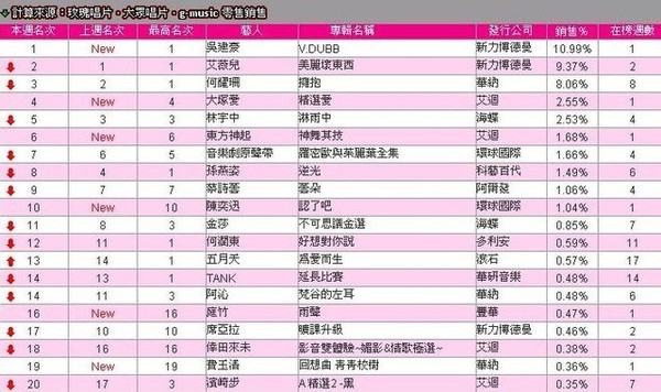 0427 G Music 綜合榜