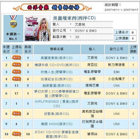 佳佳唱片0418榜單