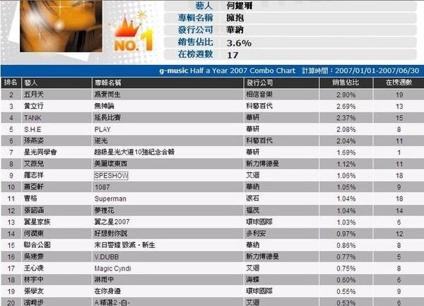 2007 G-Muisc 年中榜(綜合)