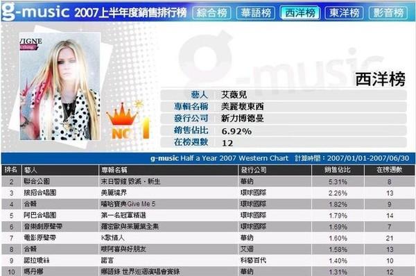 2007 G-Muisc 年中榜(西洋)
