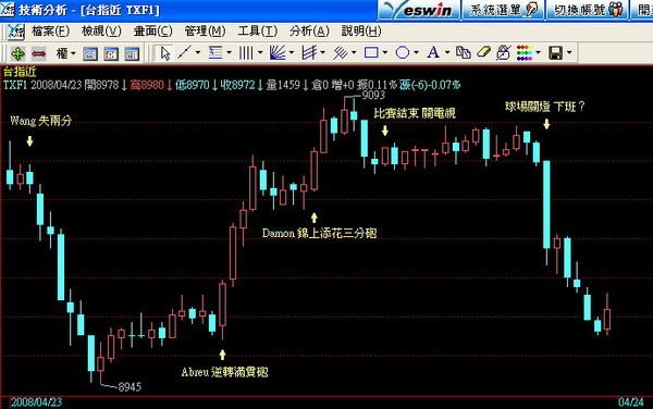 王建民08.4.23比賽當日與股價指數