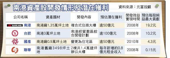南港資產股發展與潛在獲利