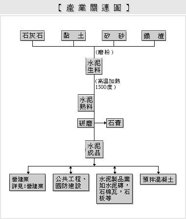 水泥業產業結構圖