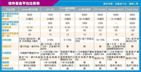 境外基金平台比較表.JPG