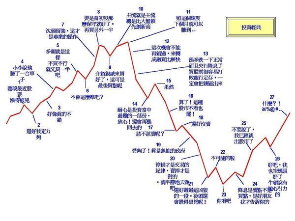 股市投資經典