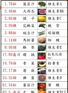 VEMMA等效於蔬果量.bmp