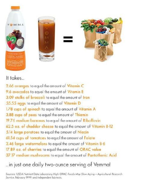 維瑪等於多少蔬果.jpg