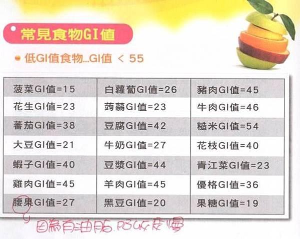 低GI食物