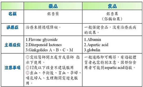 銀杏葉與銀杏果萃取物的差別