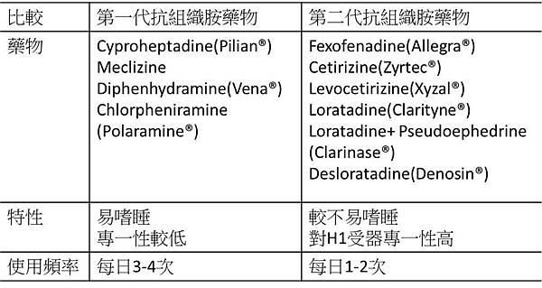 抗組織胺藥物