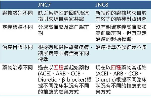 JNC7與8的差別