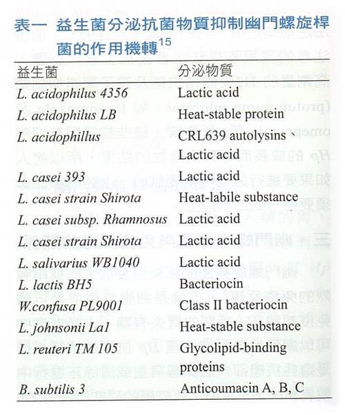 益生菌對抗胃幽門螺旋桿菌
