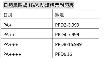 UVA的防護表
