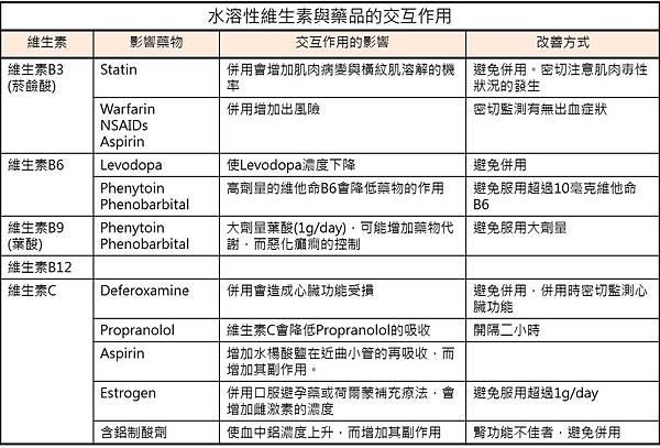 水溶性維生素與藥物的交互作用