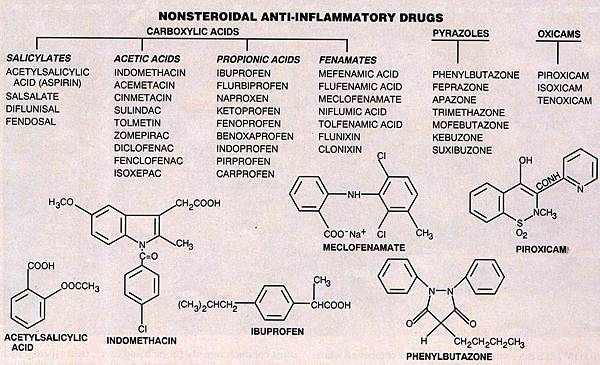 NSAIDs的結構分類