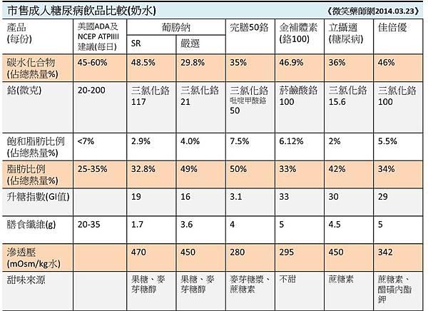 市售成人糖尿病飲品奶水比較表(修正)
