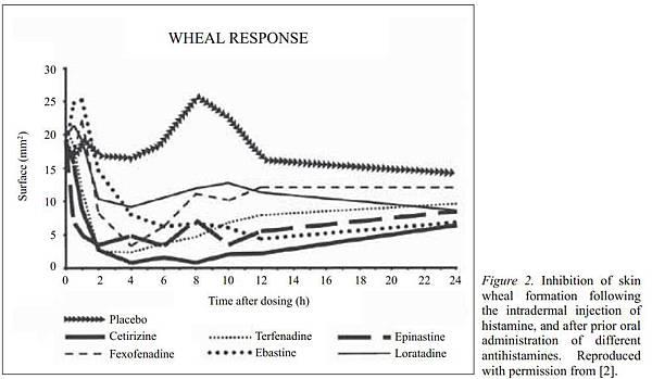 Wheal test