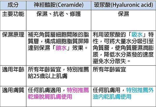 神經醯胺與玻尿酸的差別